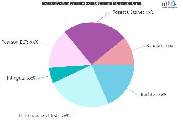 Business English Language Training Market
