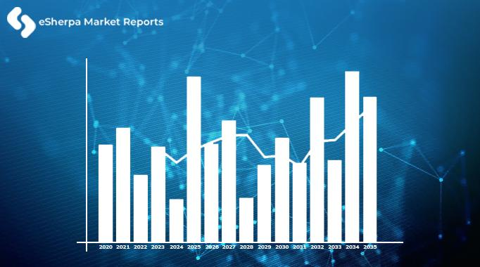 The global 5G technology market was USD 51.25 million in 2018