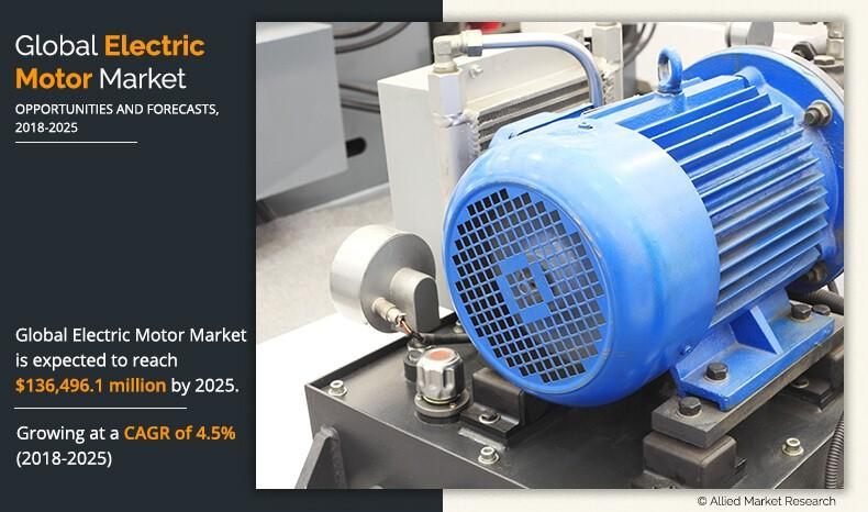At 4.5% CAGR, Global Electric Motor Market by usage,