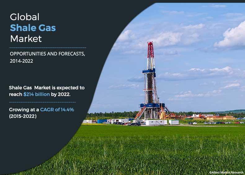 Shale Gas Market Growing at a CAGR 14.4% | Allied Market Research