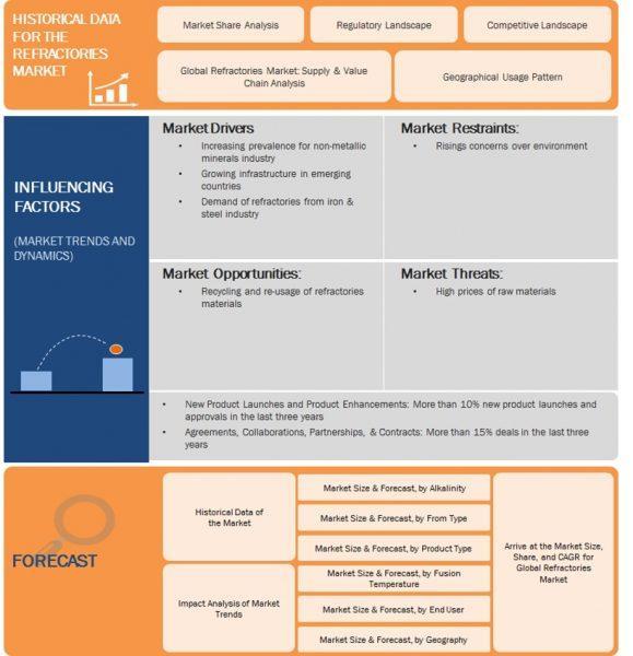 Market Segmentation: Global Refractories Market by 2025