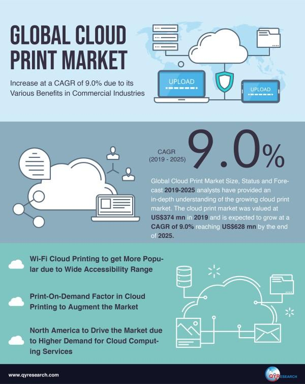 Global Cloud Print Market to Increase at a CAGR of 9.0% due to its