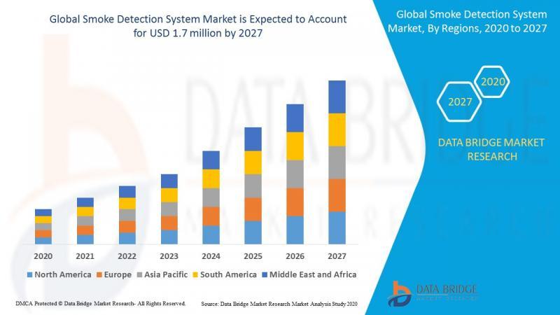 Smoke Detection System Market growth USD 1.7 billion by 2027