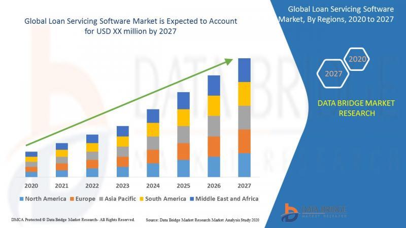 Global Loan Servicing Software Market
