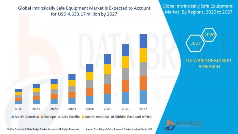 Exclusive Research:Intrinsically Safe Equipment Market