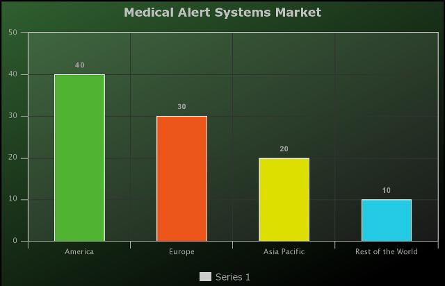 Medical Alert Systems Market to Witness Huge Growth by Key