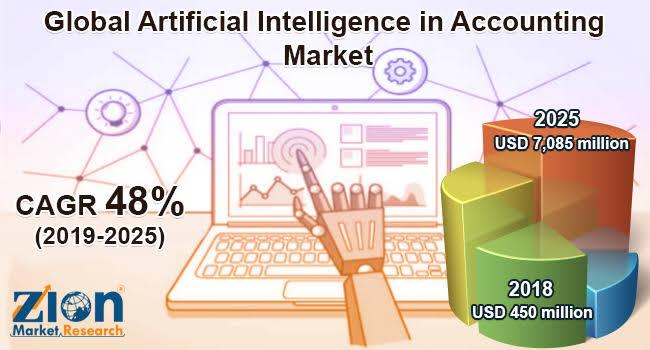 Global Artificial Intelligence In Accounting Market on Target to Reach $ 7,085 Million By 2025