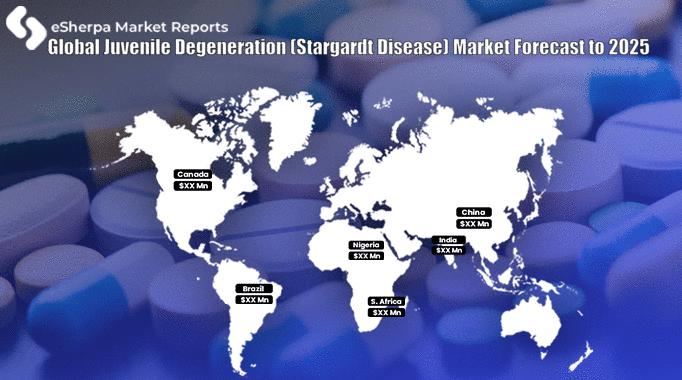Global Juvenile Degeneration (Stargardt Disease) Market
