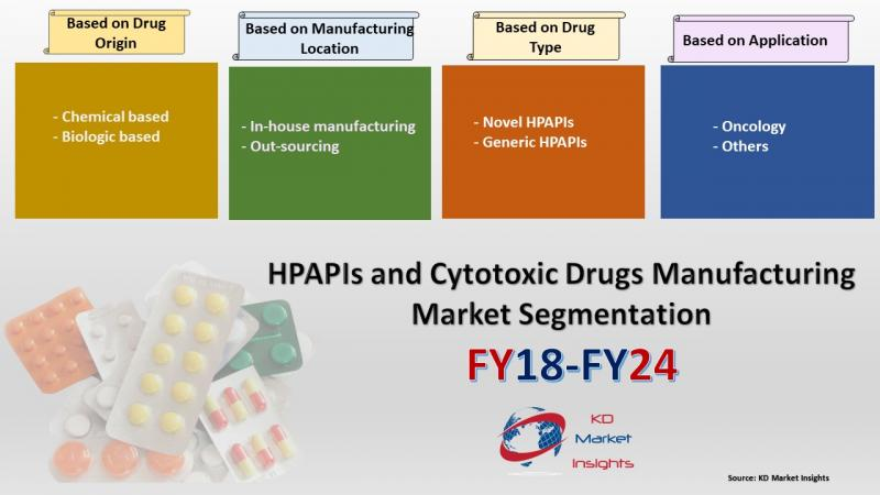 Global HPAPIs and Cytotoxic Drugs Manufacturing Market 2019 -