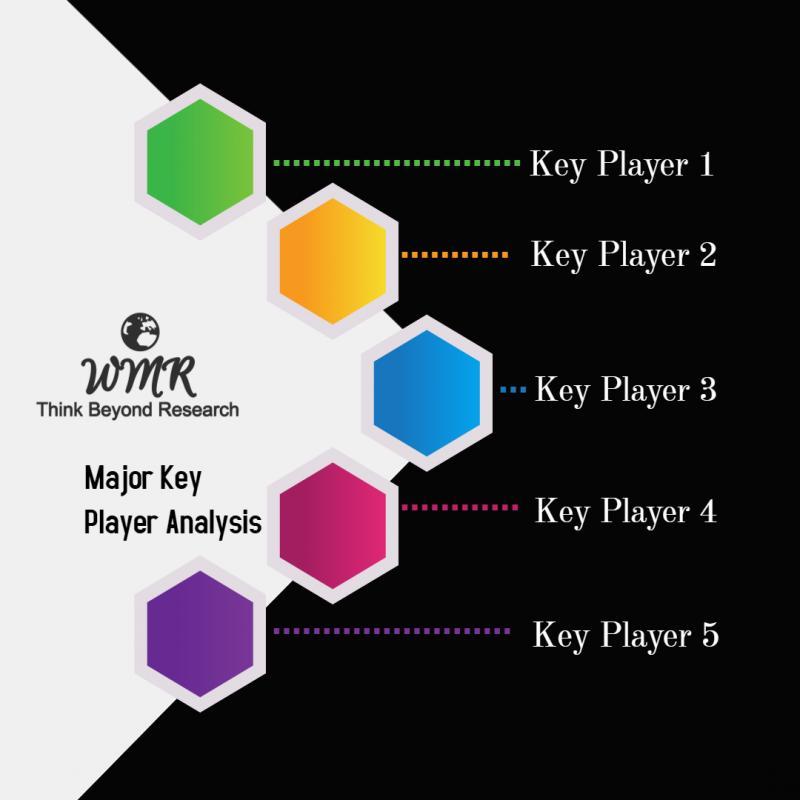 Membership Software Market Report involving Key Players: