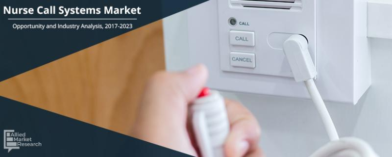 Nurse Call Systems Market
