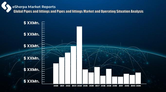 Global Pipes and fittings and Pipes and fittings Market
