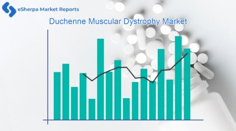 Duchenne Muscular Dystrophy Market