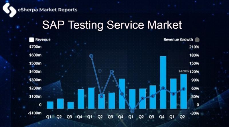 SAP Testing Service Market
