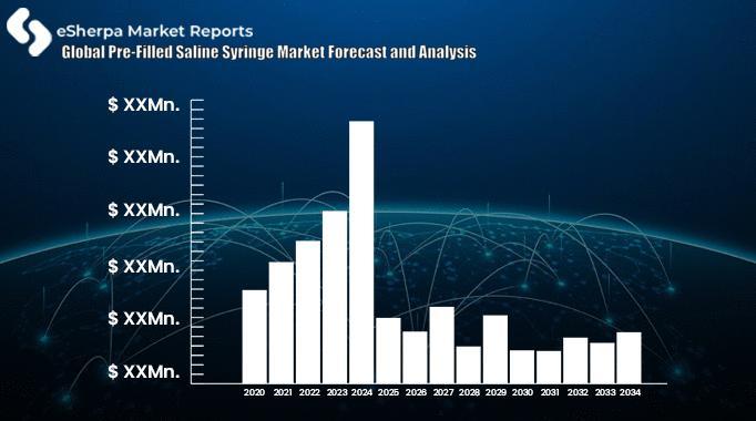 Global Pre-Filled Saline Syringe Market Forecast and Analysis