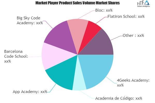 Online & Offline Coding Bootcamp Market
