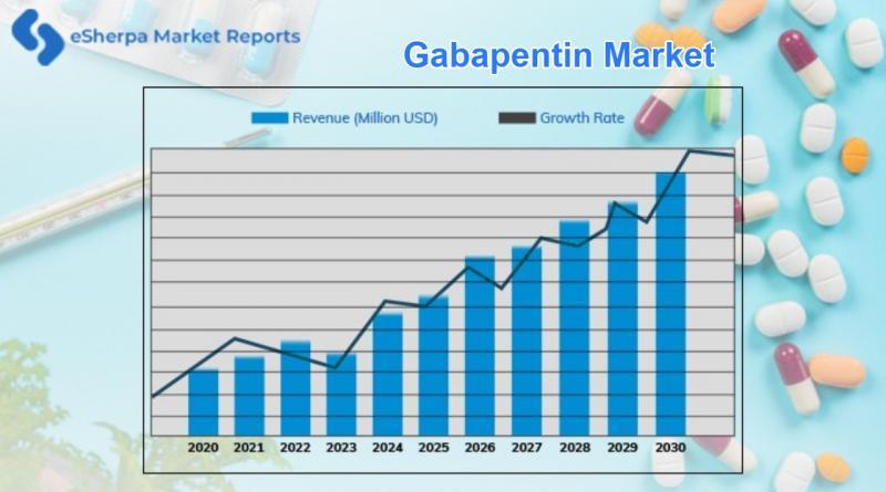 Gabapentin Market