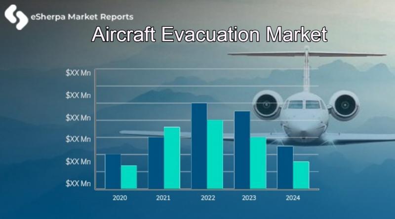 Aircraft Evacuation Market
