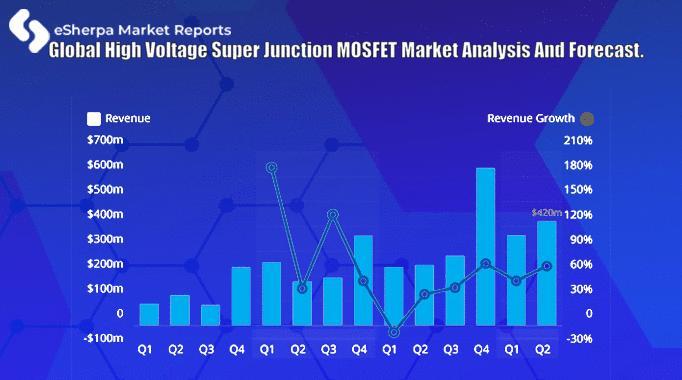 Global High Voltage Super Junction MOSFET Market Analysis