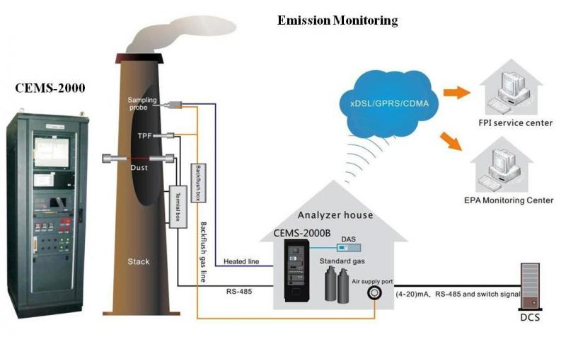 Emission Monitoring Systems Market for the Chemicals,