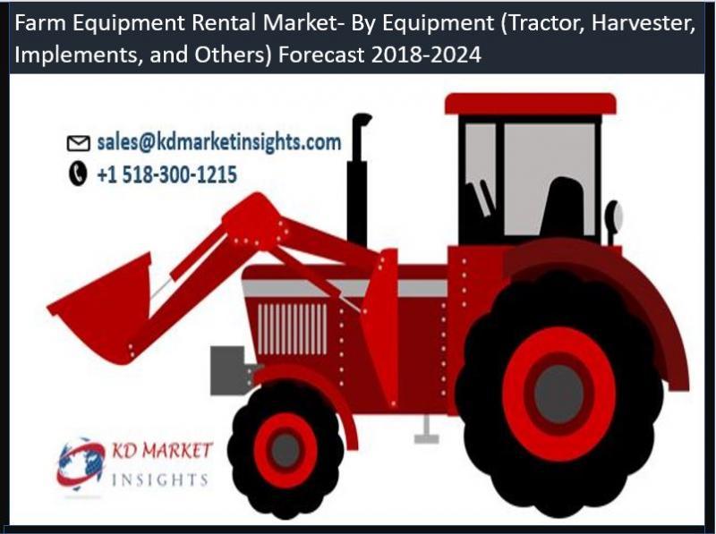 Farm Equipment Rental Market Industry Share Demand Trends