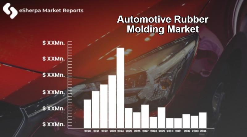 Automotive Rubber Molding Market