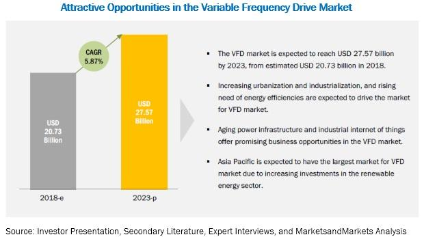 Variable Frequency Drive Market to See Strong Expansion Through