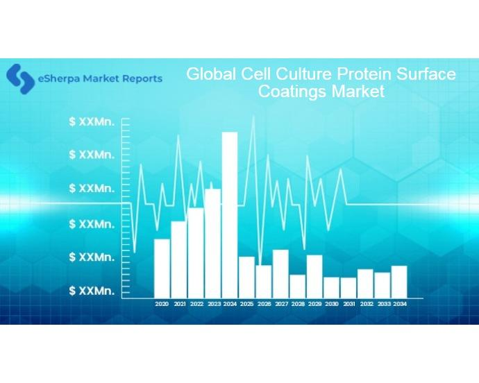 Global Cell Culture Protein Surface Coatings Market