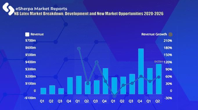 NB Latex Market Breakdown, Development and New Market
