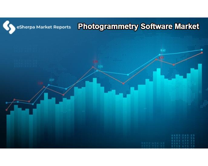 Photogrammetry Software Market