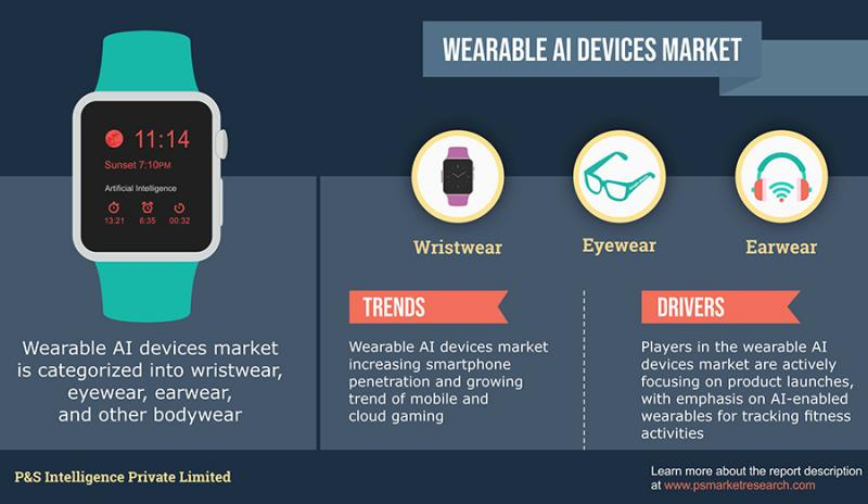 Rising adoption of AI-enabled wearables for healthcare