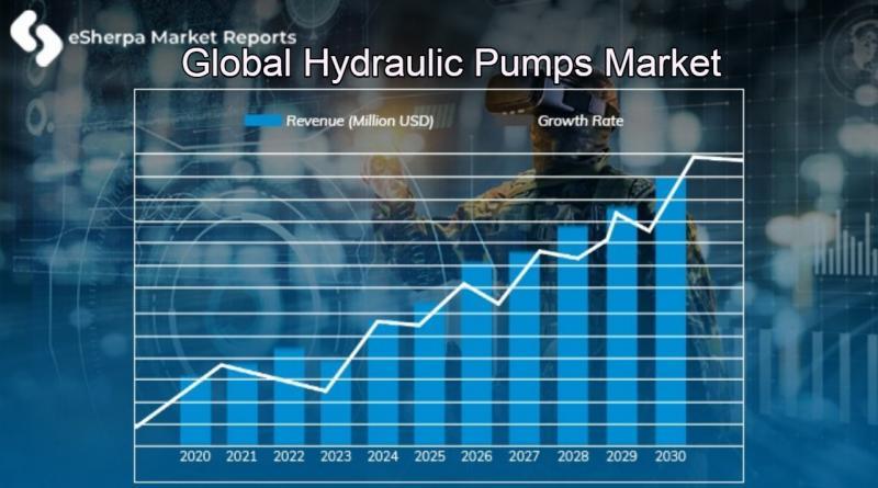 Global Hydraulic Pumps Market