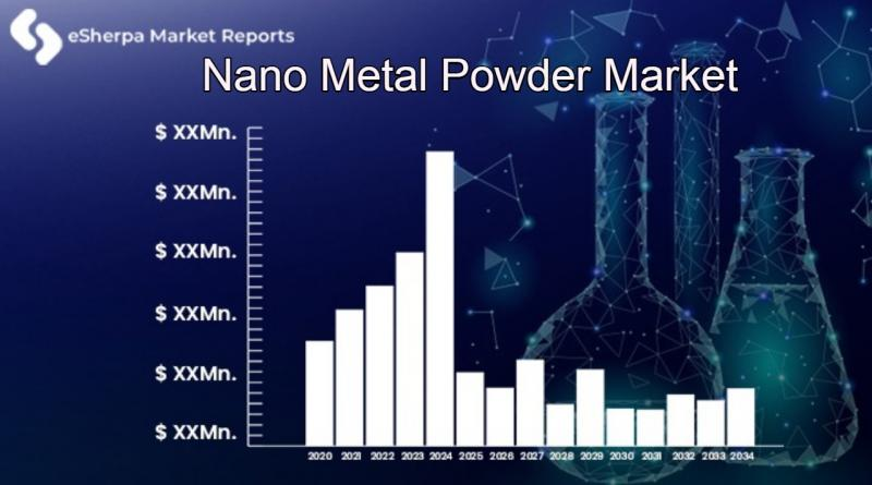 Nano Metal Powder Market