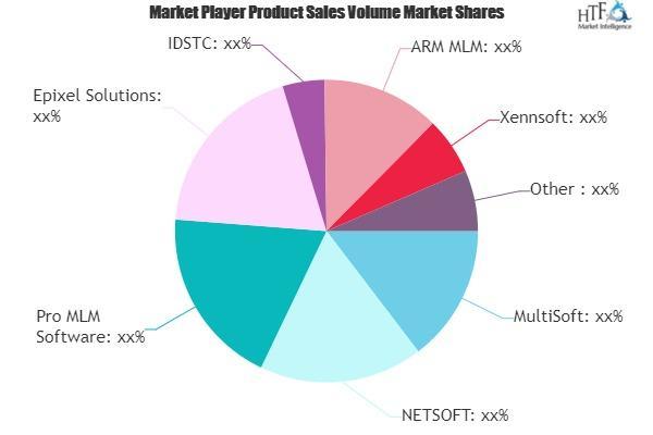 Multi-level Marketing (MLM) Software Market