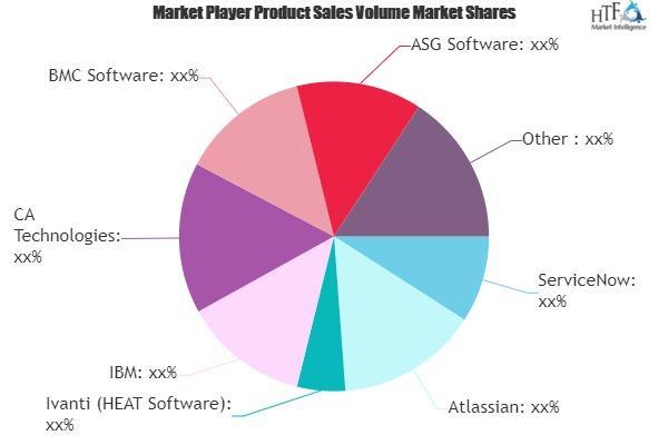 IT Service Management Market