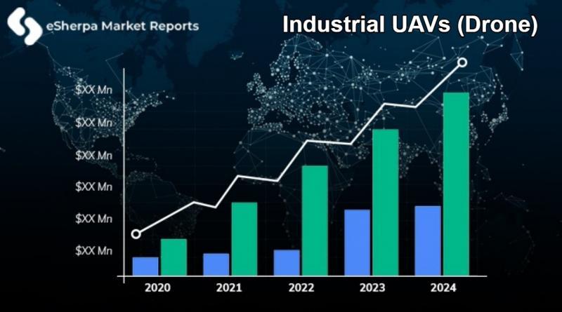 Industrial UAVs (Drone)