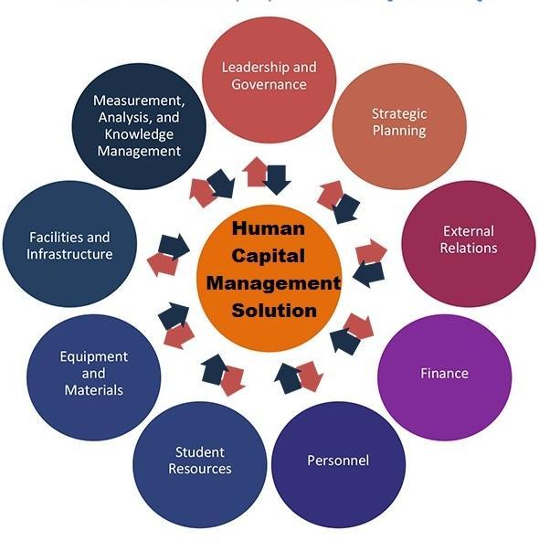 Human Capital Management Solution Market