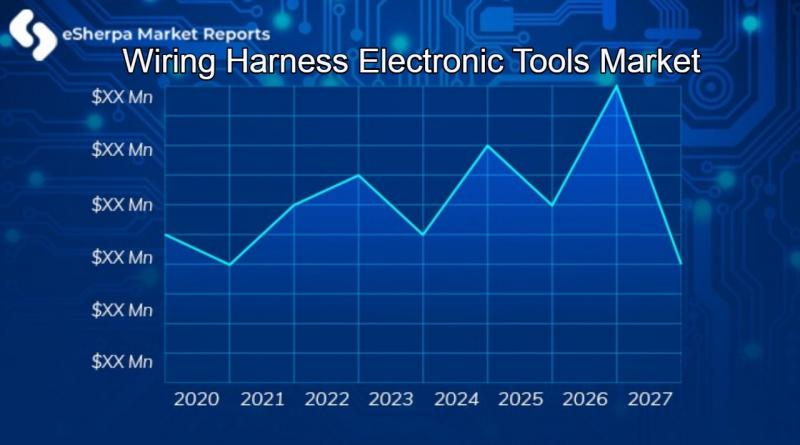 Wiring Harness Electronic Tools Market