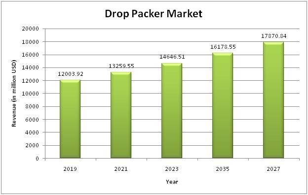 Marché Drop Packer