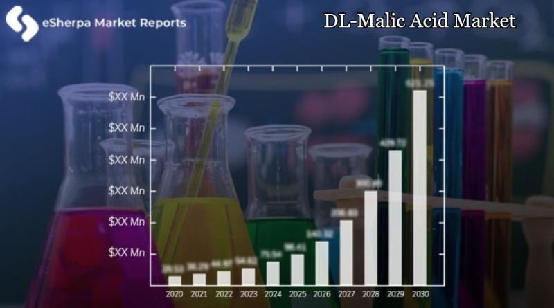 DL-Malic Acid Market