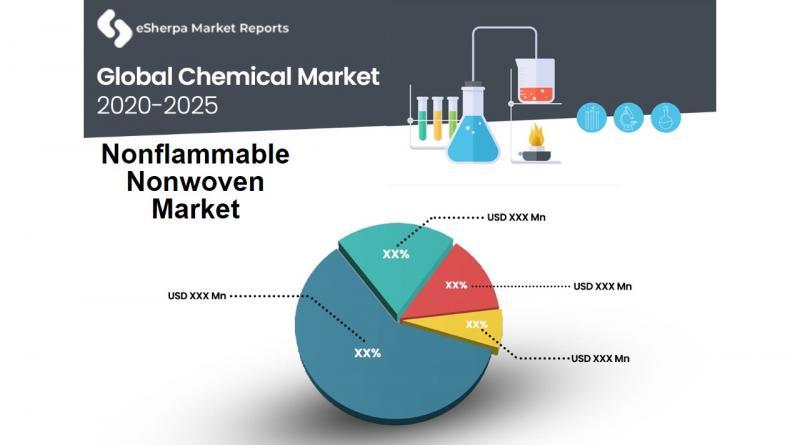 Nonflammable Nonwoven Market