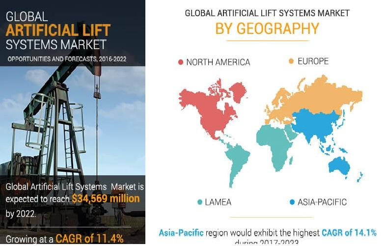 Artificial Lift System Market Expected to Exhibit a 11.4% CAGR