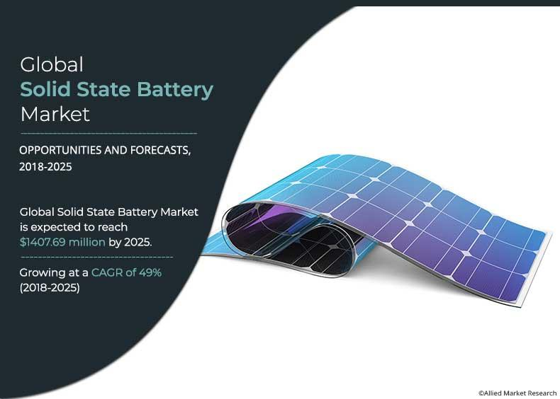 At 49% CAGR, Solid State Battery Market Size to Cross $1,407.7