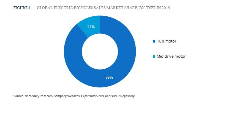 Electric Bicycle Sales Market Share by Type 2019