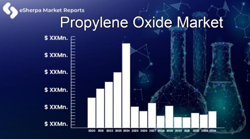 Propylene Oxide Market