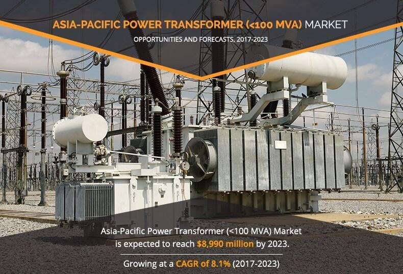 Power Transformer Market In Asia-Pacific 2020 | Growth
