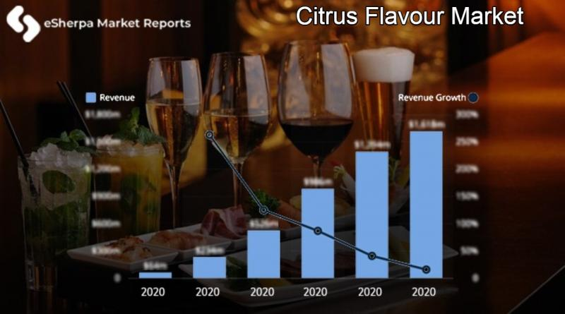 Citrus Flavour Market
