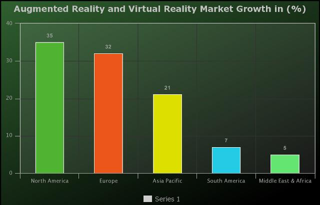 Augmented Reality and Virtual Reality Market to Witness Huge
