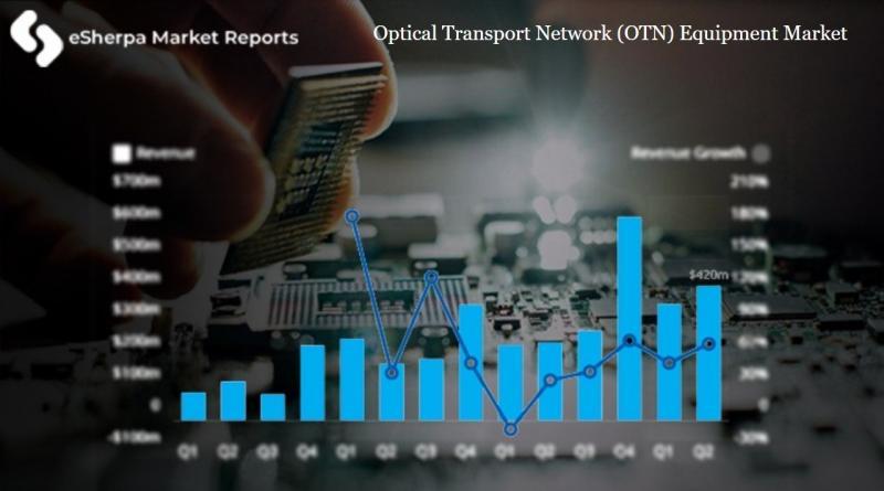 Optical Transport Network (OTN) Equipment Market