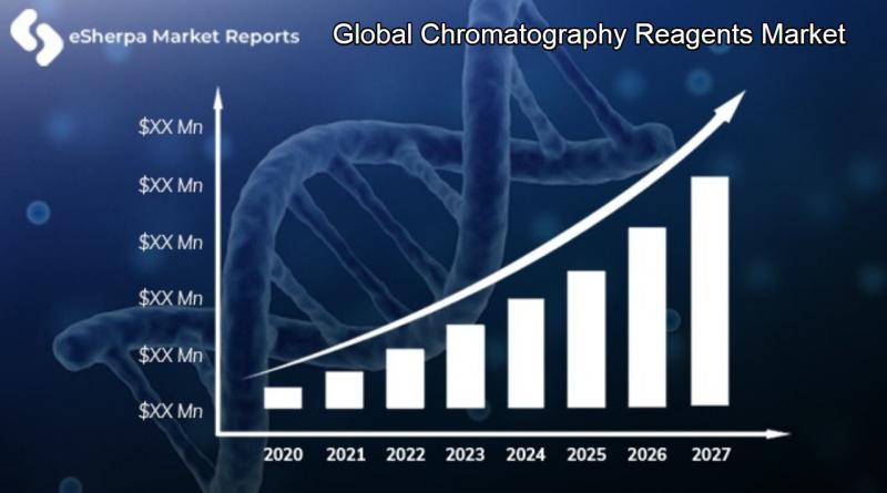 Global Chromatography Reagents Market